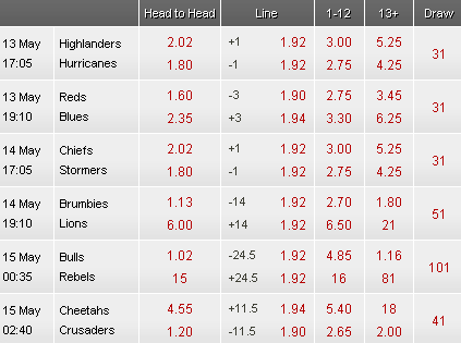 Super Rugby odds
