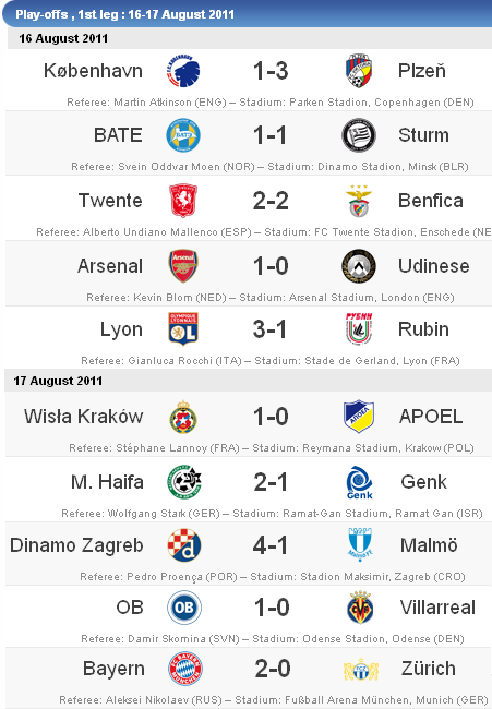 UEFA Champions League Qualifiers - Play-offs, 2nd Leg