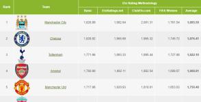 2017-18 English Premier League Betting Resources