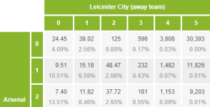 EPL Poisson distribution tool