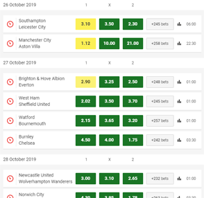 Unibet odds display